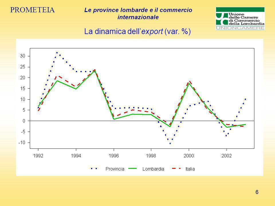 7 PROMETEIA Le province lombarde e il commercio internazionale Il commercio mondiale Landamento delle principali valute straniere nei confronti delleuro (numeri indice 1991=100.