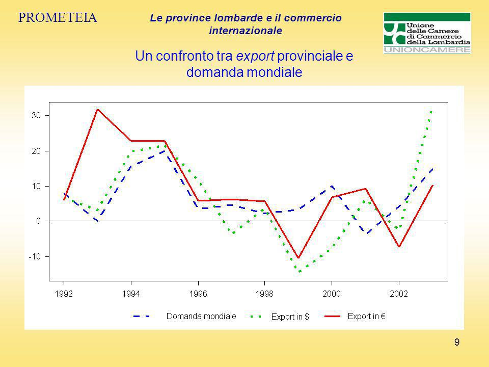 9 PROMETEIA Le province lombarde e il commercio internazionale Un confronto tra export provinciale e domanda mondiale