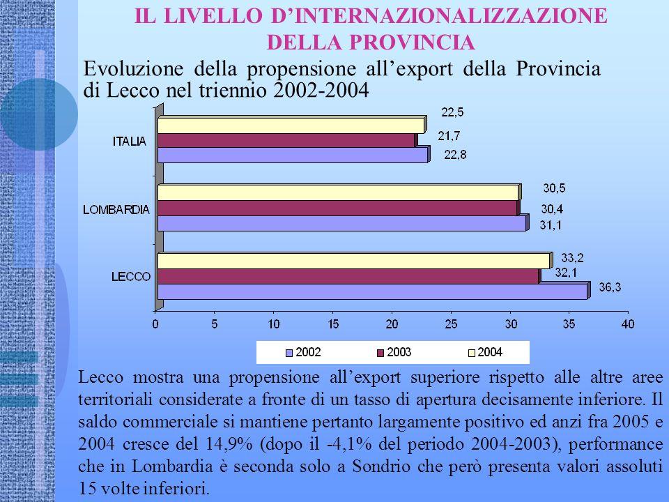 IL LIVELLO DINTERNAZIONALIZZAZIONE DELLA PROVINCIA Evoluzione della propensione allexport della Provincia di Lecco nel triennio 2002-2004 Lecco mostra una propensione allexport superiore rispetto alle altre aree territoriali considerate a fronte di un tasso di apertura decisamente inferiore.