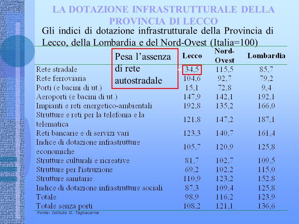 LA DOTAZIONE INFRASTRUTTURALE DELLA PROVINCIA DI LECCO Gli indici di dotazione infrastrutturale della Provincia di Lecco, della Lombardia e del Nord-Ovest (Italia=100) Fonte: Istituto G.