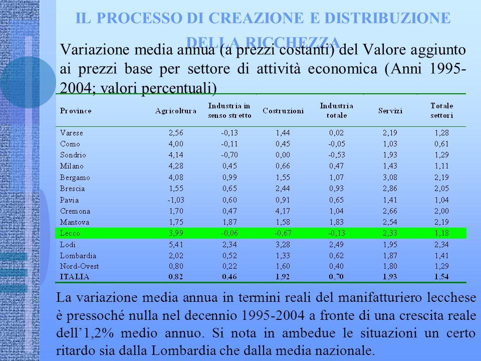 IL PROCESSO DI CREAZIONE E DISTRIBUZIONE DELLA RICCHEZZA Variazione media annua (a prezzi costanti) del Valore aggiunto ai prezzi base per settore di attività economica (Anni 1995- 2004; valori percentuali) La variazione media annua in termini reali del manifatturiero lecchese è pressoché nulla nel decennio 1995-2004 a fronte di una crescita reale dell1,2% medio annuo.