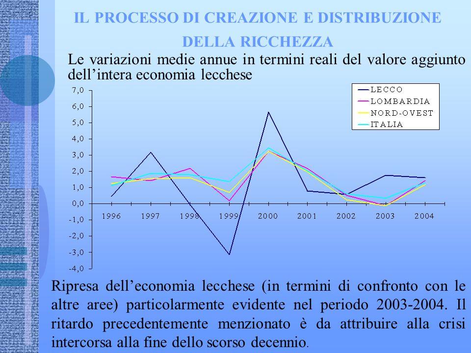 IL PROCESSO DI CREAZIONE E DISTRIBUZIONE DELLA RICCHEZZA Le variazioni medie annue in termini reali del valore aggiunto dellintera economia lecchese Ripresa delleconomia lecchese (in termini di confronto con le altre aree) particolarmente evidente nel periodo 2003-2004.