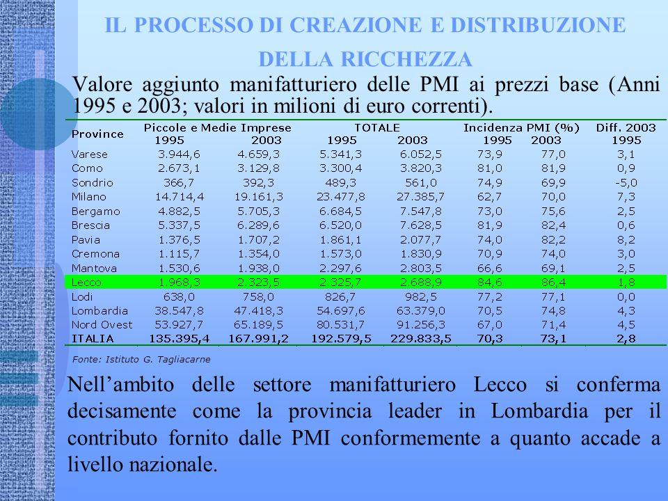 IL PROCESSO DI CREAZIONE E DISTRIBUZIONE DELLA RICCHEZZA Valore aggiunto manifatturiero delle PMI ai prezzi base (Anni 1995 e 2003; valori in milioni di euro correnti).