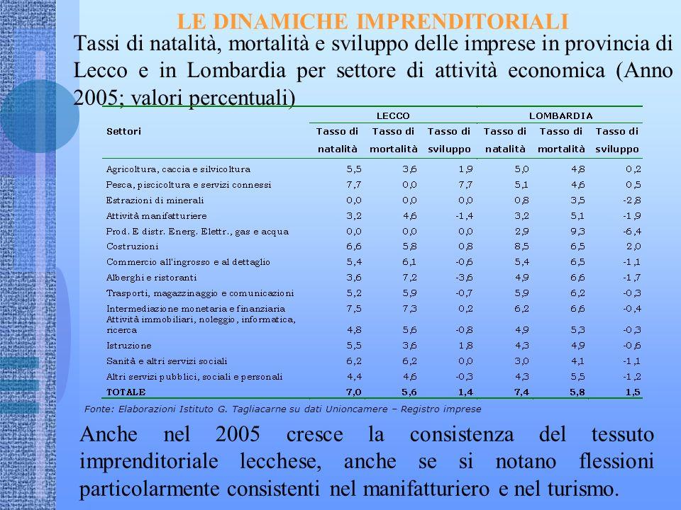 LE DINAMICHE IMPRENDITORIALI Tassi di natalità, mortalità e sviluppo delle imprese in provincia di Lecco e in Lombardia per settore di attività economica (Anno 2005; valori percentuali) Fonte: Elaborazioni Istituto G.