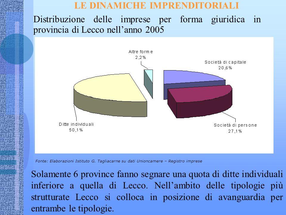 LE DINAMICHE IMPRENDITORIALI Distribuzione delle imprese per forma giuridica in provincia di Lecco nellanno 2005 Fonte: Elaborazioni Istituto G.