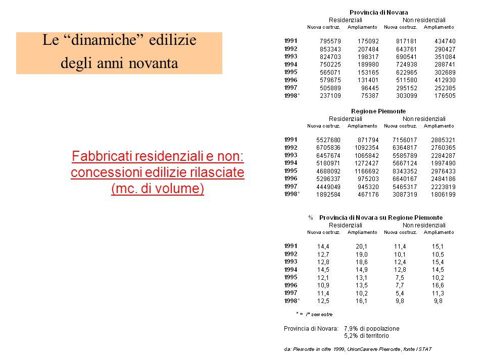 Le dinamiche edilizie degli anni novanta Fabbricati residenziali e non: concessioni edilizie rilasciate (mc. di volume)