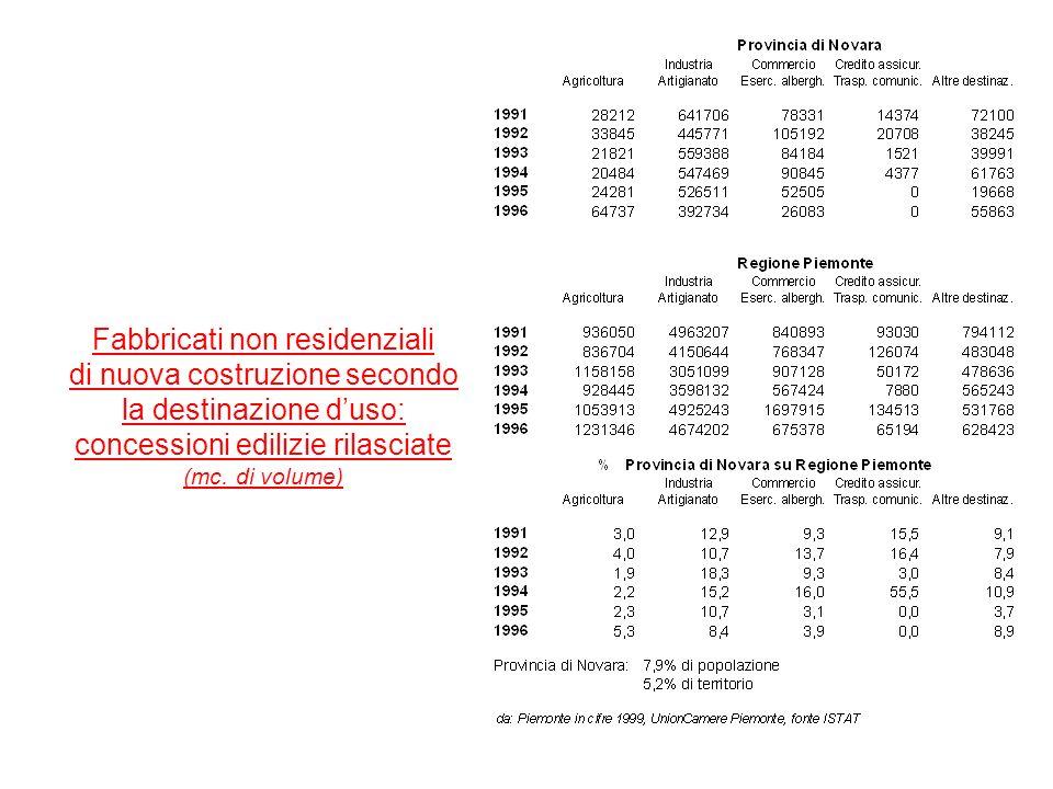 Fabbricati non residenziali di nuova costruzione secondo la destinazione duso: concessioni edilizie rilasciate (mc. di volume)