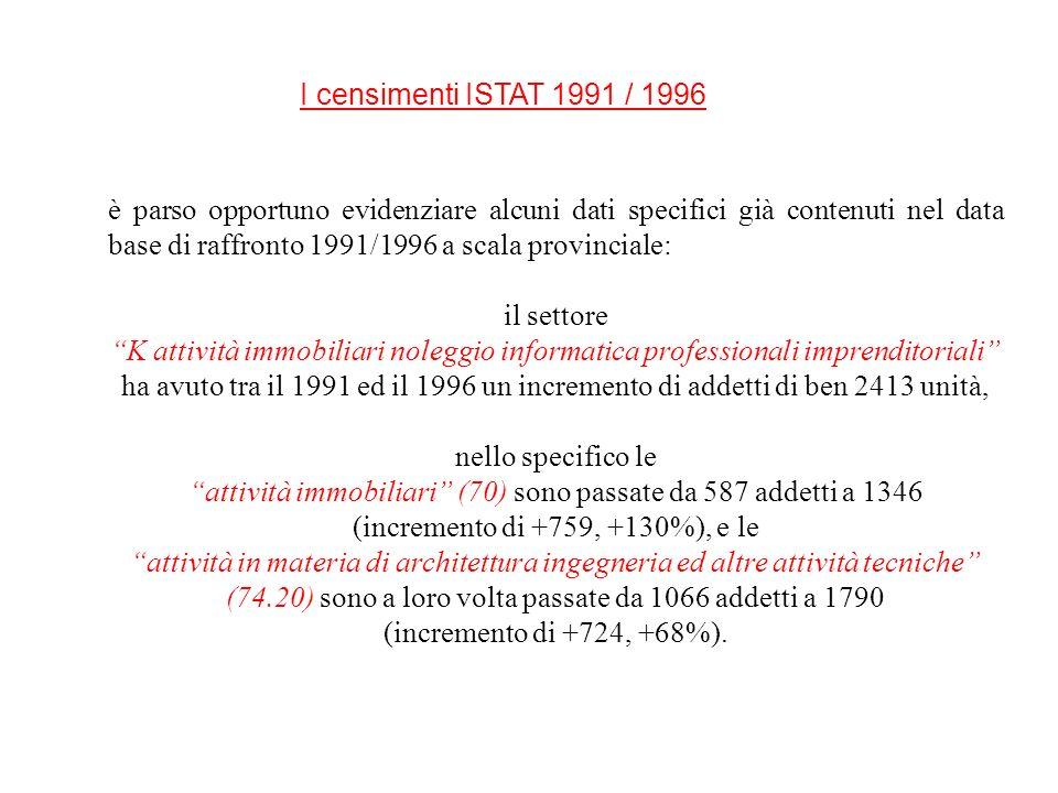 I censimenti ISTAT 1991 / 1996 è parso opportuno evidenziare alcuni dati specifici già contenuti nel data base di raffronto 1991/1996 a scala provinci