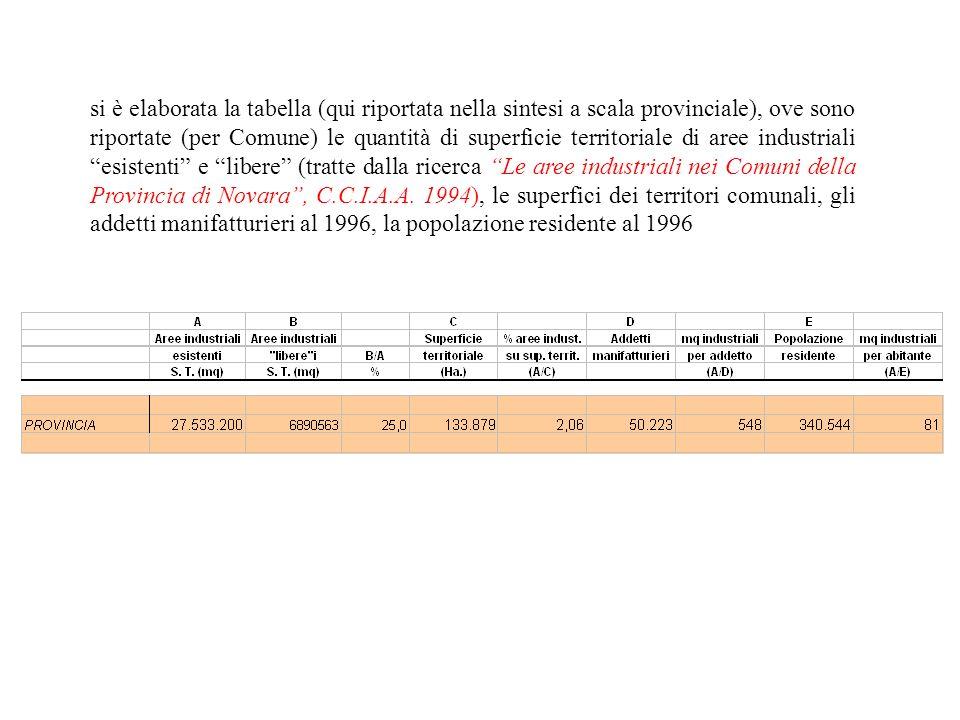 si è elaborata la tabella (qui riportata nella sintesi a scala provinciale), ove sono riportate (per Comune) le quantità di superficie territoriale di