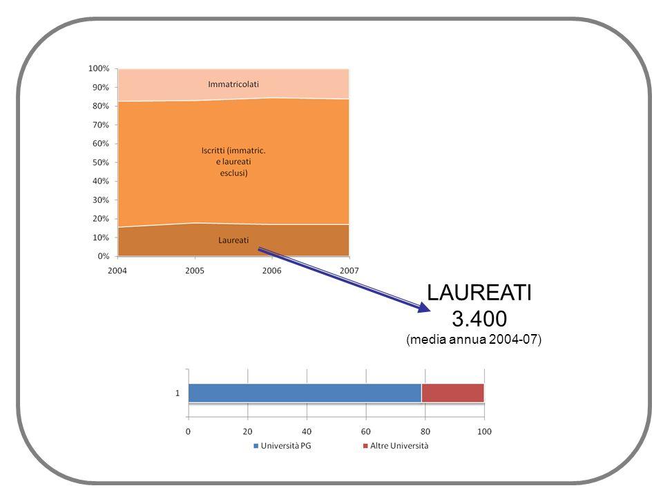 NEO-LAUREATIFABBISOGNO LAUREATI (media annua 2006-07) DOMANDA 2.150 2.450 + 300 OFFERTA