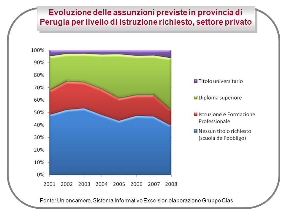 Evoluzione delle assunzioni previste in provincia di Perugia per livello di istruzione richiesto, settore privato Fonte: Unioncamere, Sistema Informativo Excelsior, elaborazione Gruppo Clas