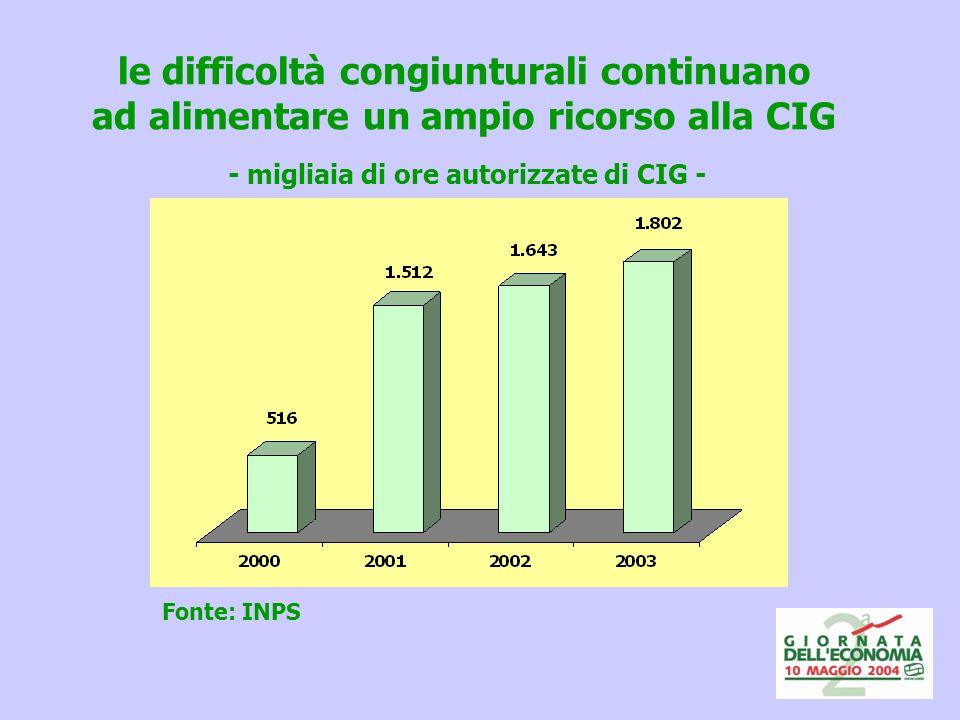 le difficoltà congiunturali continuano ad alimentare un ampio ricorso alla CIG - migliaia di ore autorizzate di CIG - Fonte: INPS