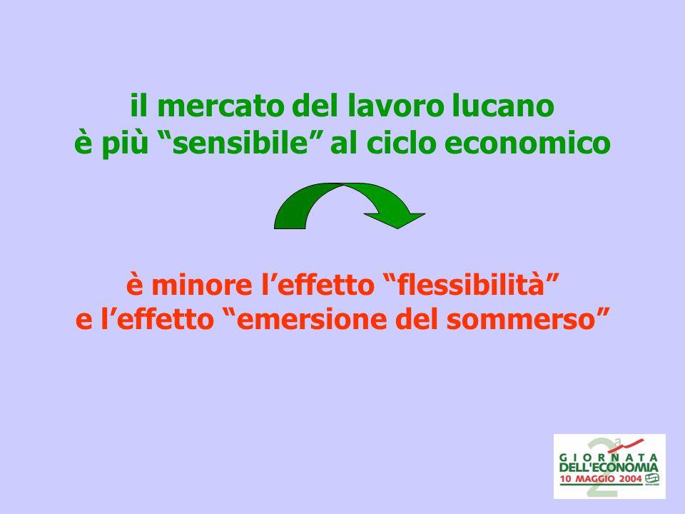 il mercato del lavoro lucano è più sensibile al ciclo economico è minore leffetto flessibilità e leffetto emersione del sommerso