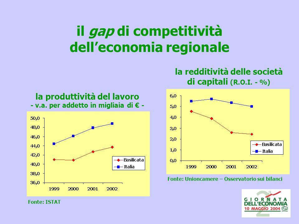 il gap di competitività delleconomia regionale la produttività del lavoro - v.a.