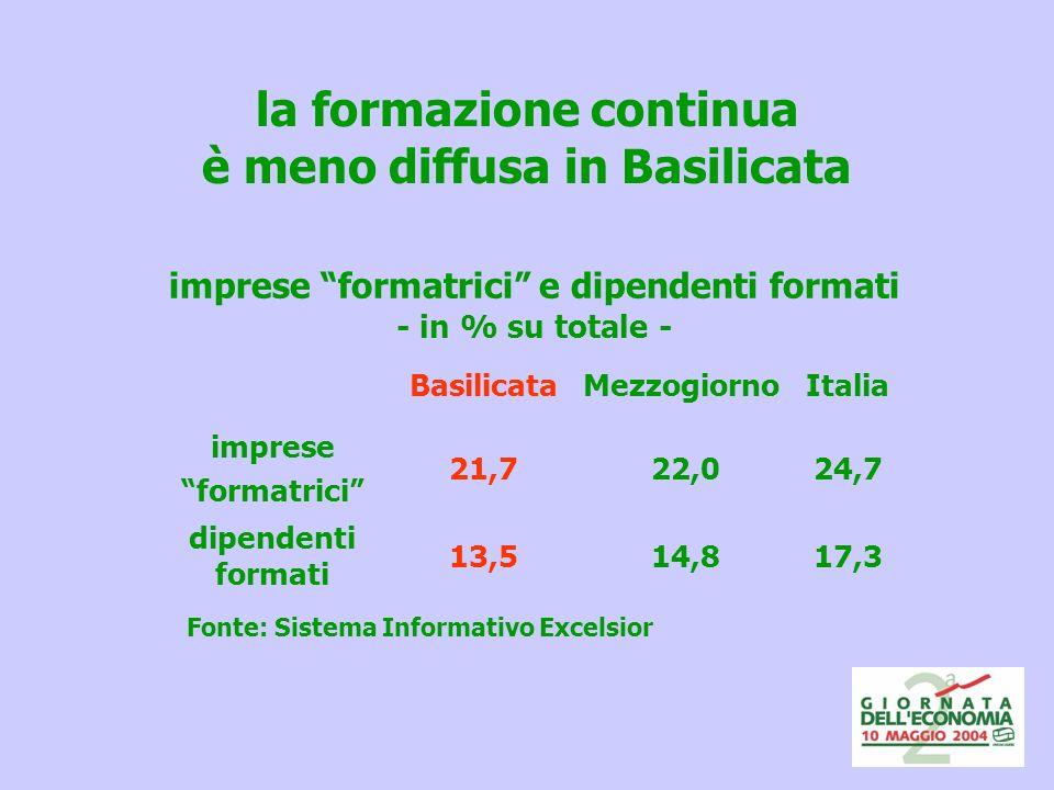 la formazione continua è meno diffusa in Basilicata BasilicataMezzogiornoItalia imprese formatrici 21,7 22,024,7 dipendenti formati 13,5 14,817,3 imprese formatrici e dipendenti formati - in % su totale - Fonte: Sistema Informativo Excelsior