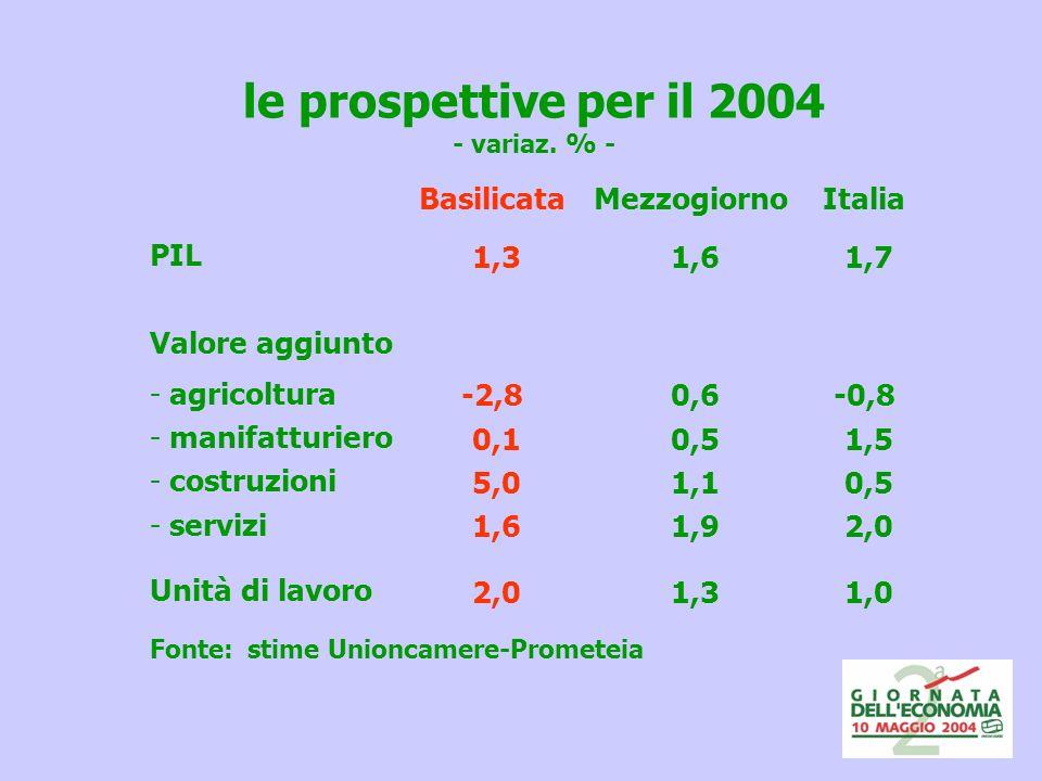 le prospettive per il 2004 - variaz.