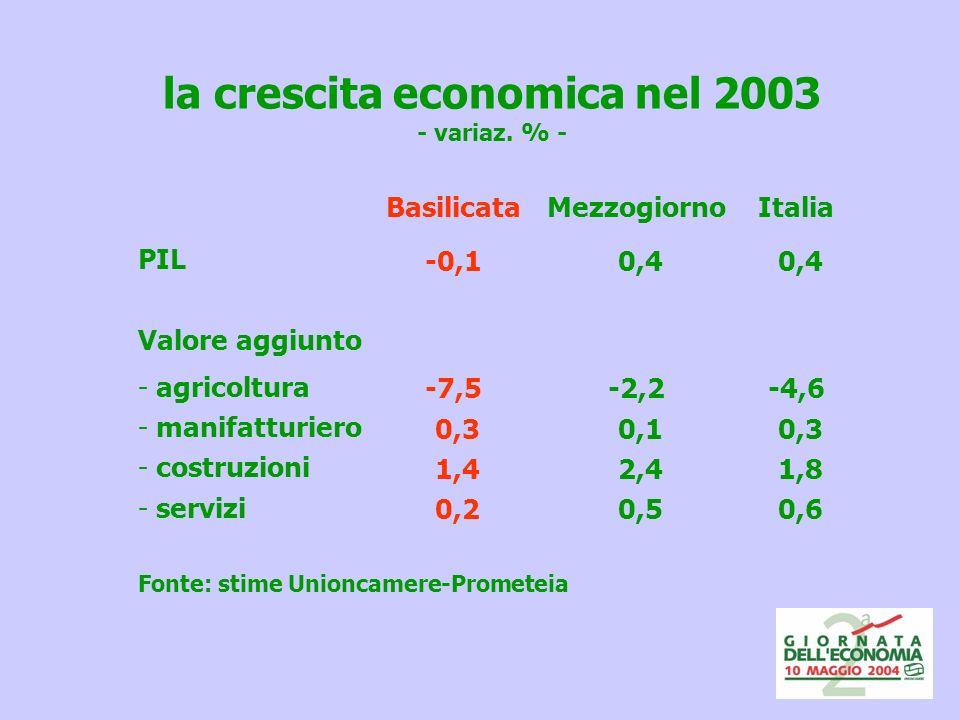 la crescita economica nel 2003 - variaz.