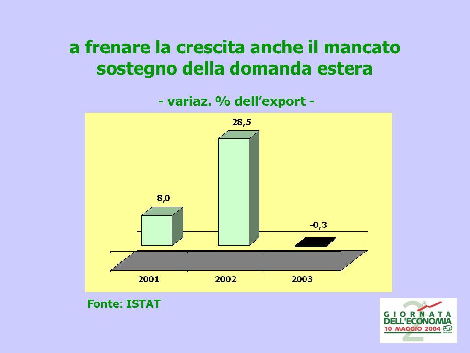 a frenare la crescita anche il mancato sostegno della domanda estera - variaz.