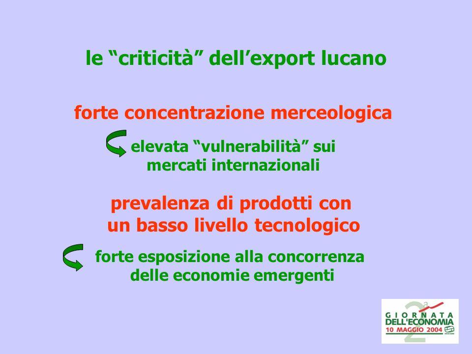 le criticità dellexport lucano forte concentrazione merceologica elevata vulnerabilità sui mercati internazionali prevalenza di prodotti con un basso livello tecnologico forte esposizione alla concorrenza delle economie emergenti