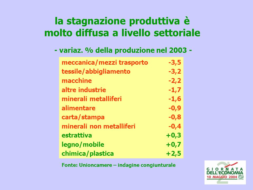 la stagnazione produttiva è molto diffusa a livello settoriale - variaz.