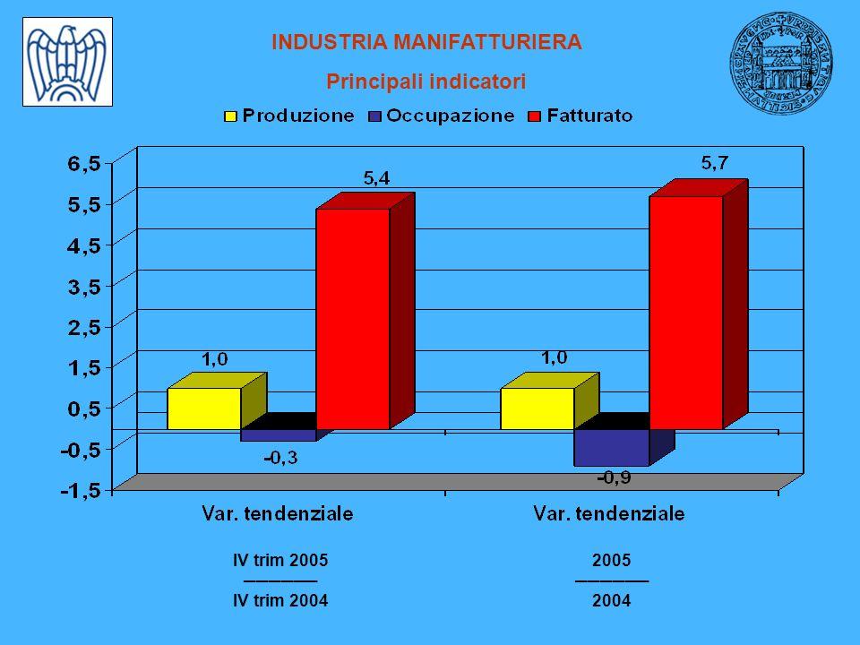 INDUSTRIA MANIFATTURIERA Principali indicatori IV trim 2005 IV trim 2004 2005 2004