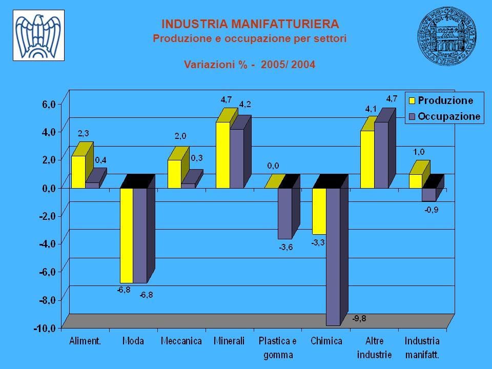 INDUSTRIA MANIFATTURIERA Produzione e occupazione per settori Variazioni % - 2005/ 2004