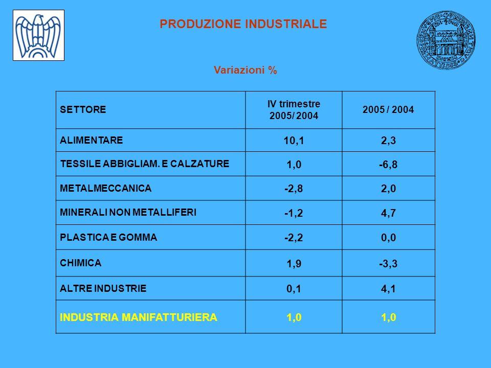 PRODUZIONE INDUSTRIALE Variazioni % SETTORE IV trimestre 2005/ 2004 ALIMENTARE 10,12,3 TESSILE ABBIGLIAM. E CALZATURE 1,0-6,8 METALMECCANICA -2,82,0 M