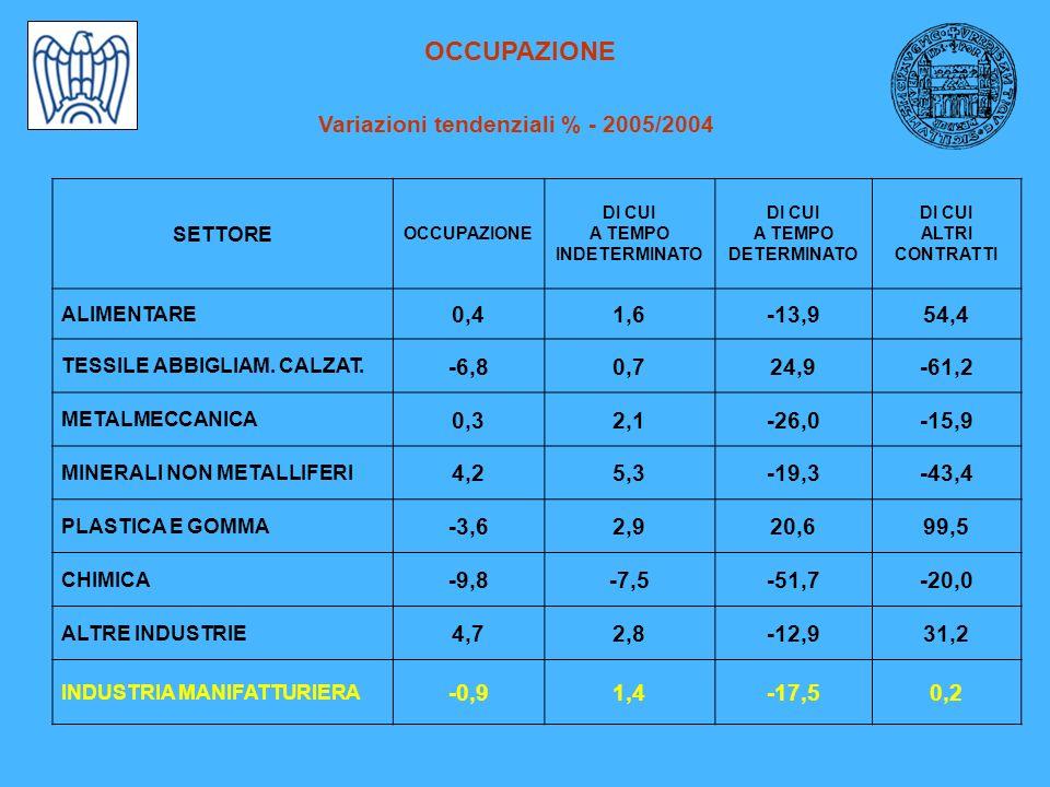 OCCUPAZIONE Variazioni tendenziali % - 2005/2004 SETTORE OCCUPAZIONE DI CUI A TEMPO INDETERMINATO DI CUI A TEMPO DETERMINATO DI CUI ALTRI CONTRATTI ALIMENTARE 0,41,6-13,954,4 TESSILE ABBIGLIAM.
