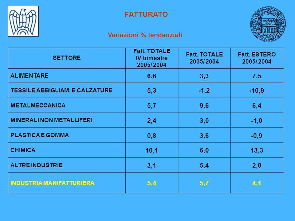 FATTURATO Variazioni % tendenziali SETTORE Fatt. TOTALE IV trimestre 2005/ 2004 Fatt. TOTALE 2005/ 2004 Fatt. ESTERO 2005/ 2004 ALIMENTARE 6,63,37,5 T