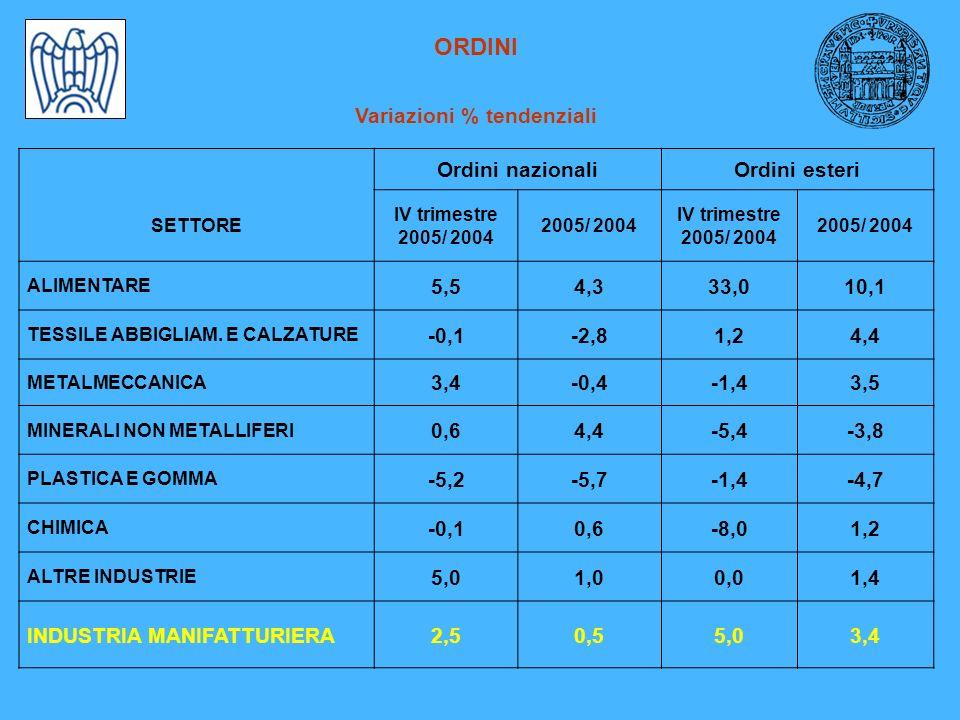 ORDINI Variazioni % tendenziali Ordini nazionaliOrdini esteri SETTORE IV trimestre 2005/ 2004 IV trimestre 2005/ 2004 ALIMENTARE 5,54,333,010,1 TESSILE ABBIGLIAM.