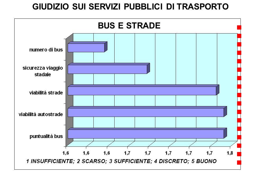 GIUDIZIO SUI SERVIZI PUBBLICI DI TRASPORTO BUS E STRADE 1 INSUFFICIENTE; 2 SCARSO; 3 SUFFICIENTE; 4 DISCRETO; 5 BUONO