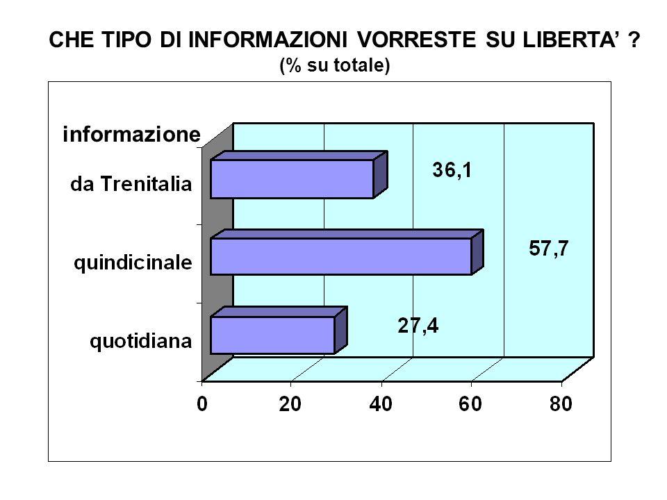 CHE TIPO DI INFORMAZIONI VORRESTE SU LIBERTA (% su totale) informazione