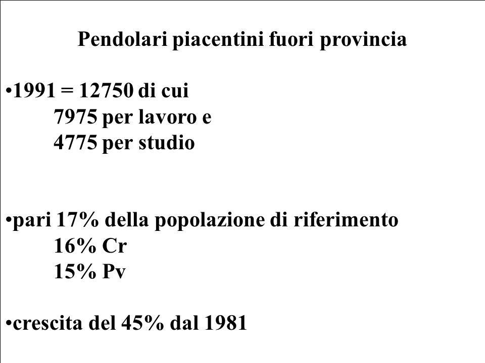 Pendolari piacentini fuori provincia 1991 = 12750 di cui 7975 per lavoro e 4775 per studio pari 17% della popolazione di riferimento 16% Cr 15% Pv crescita del 45% dal 1981