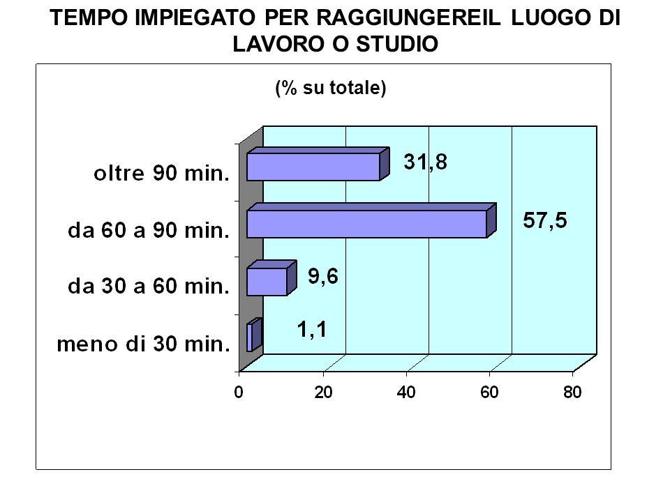 MEZZI IMPIEGATI PER RECARSI AL LAVORO O SCUOLA (% su totale) Il 55% usa 3 mezzi; il 14% oltre 3 mezzi Numero medio di mezzi utilizzati 2,8