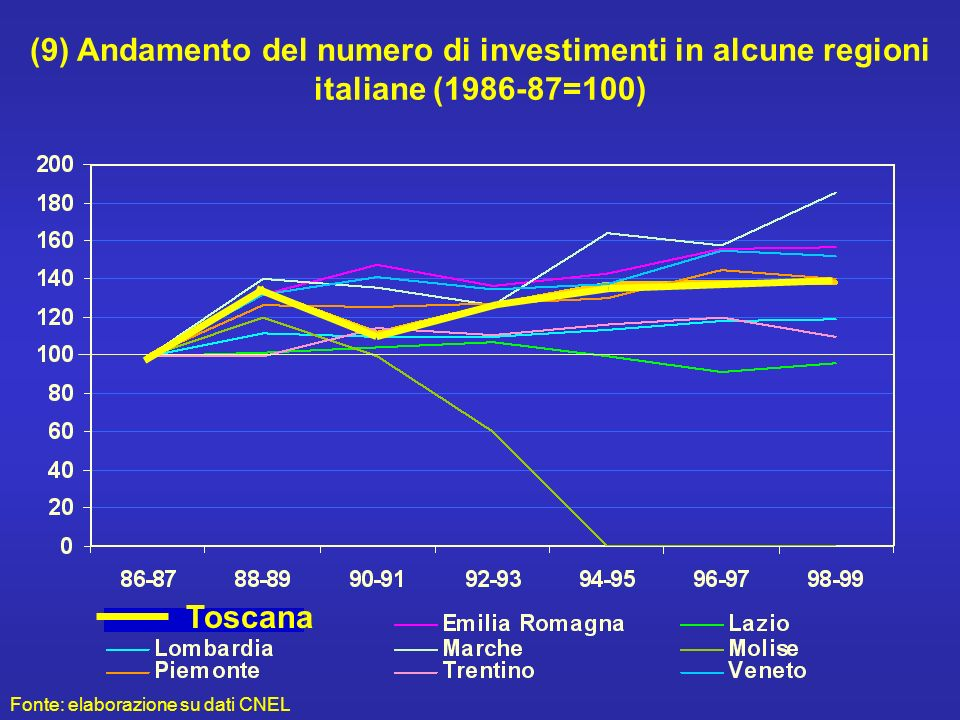 (9) Andamento del numero di investimenti in alcune regioni italiane (1986-87=100) Toscana Fonte: elaborazione su dati CNEL