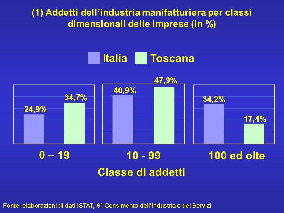(1) Addetti dellindustria manifatturiera per classi dimensionali delle imprese (in %) 24,9% 34,7% 40,9% 47,9% 34,2% 17,4% 0 – 19 10 - 99100 ed olte Fonte: elaborazioni di dati ISTAT, 8° Censimento dellIndustria e dei Servizi Italia Toscana Classe di addetti