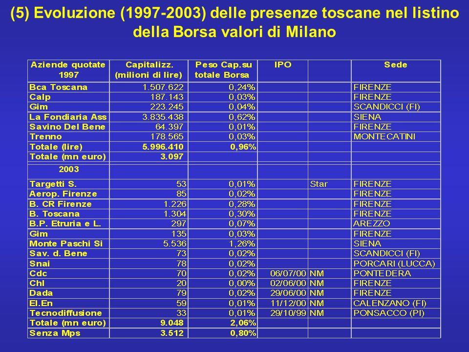 (5) Evoluzione (1997-2003) delle presenze toscane nel listino della Borsa valori di Milano