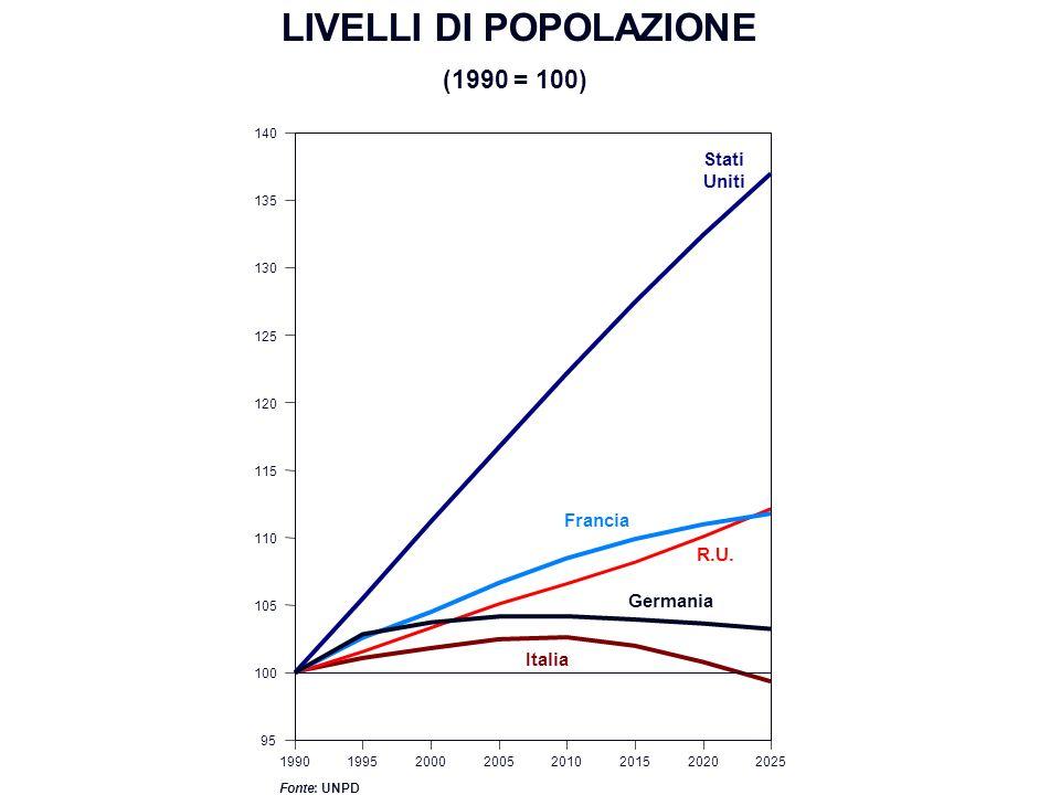 (1990 = 100) 19901995200020052010201520202025 95 100 105 110 115 120 125 130 135 140 Francia Germania Fonte : UNPD R.U. Italia LIVELLI DI POPOLAZIONE
