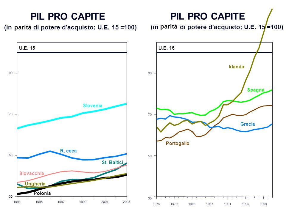 PIL PRO CAPITE (in di potere d'acquisto; U.E. 15 =100) 199319951997199920012003 30 50 70 90 U.E. 15 Slovenia R. ceca Slovacchia St. Baltici Polonia Un