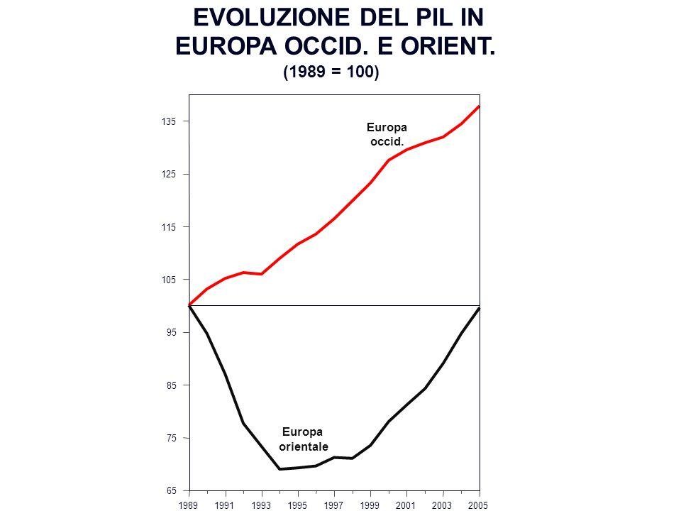 EVOLUZIONE DEL PIL IN EUROPA OCCID. E ORIENT. 198919911993199519971999200120032005 65 75 85 95 105 115 125 135 (1989 = 100) Europa occid. Europa orien