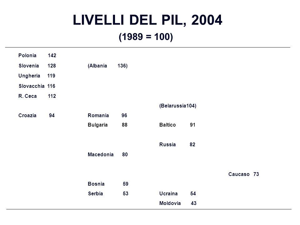 LIVELLI DEL PIL, 2004 (1989 = 100) Polonia 142 Slovenia 128(Albania 136) Ungheria 119 Slovacchia 116 R. Ceca 112 (Belarussia104) Croazia 94Romania 96