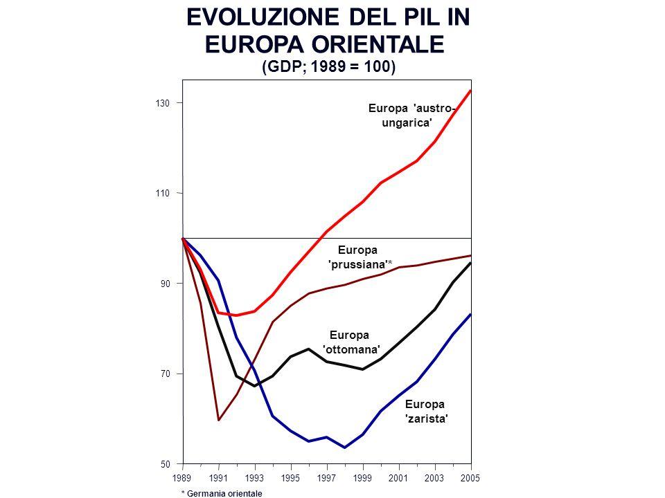EVOLUZIONE DEL PIL IN EUROPA ORIENTALE 198919911993199519971999200120032005 50 70 90 110 130 (GDP; 1989 = 100) Europa 'zarista' Europa 'austro- ungari