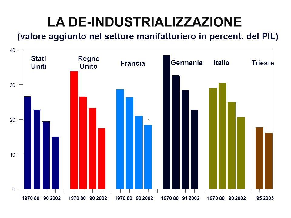 LA DE-INDUSTRIALIZZAZIONE (valore aggiunto nel settore manifatturiero in percent. del PIL) 197080902002 197080902002 197080902002 19708091200219708090