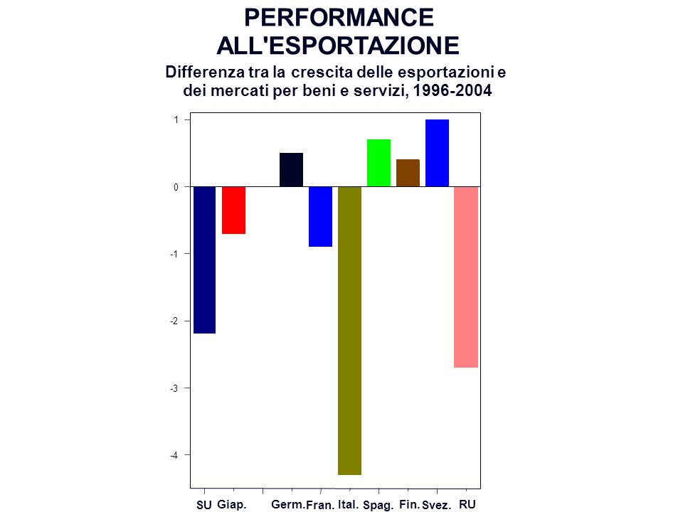 PIL PRO CAPITE (in di potere d acquisto; U.E.15 =100) 199319951997199920012003 30 50 70 90 U.E.