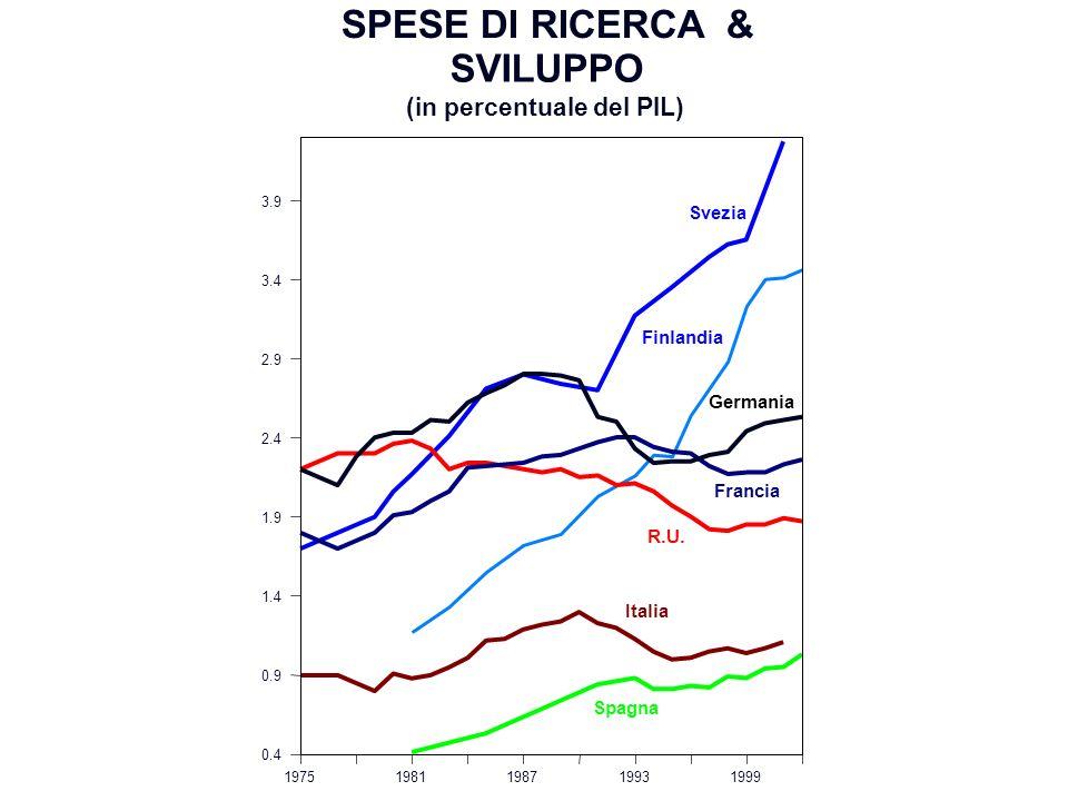 19751981198719931999 0.4 0.9 1.4 1.9 2.4 2.9 3.4 3.9 R.U. Francia Germania Spagna Svezia Finlandia SPESE DI RICERCA & SVILUPPO (in percentuale del PIL