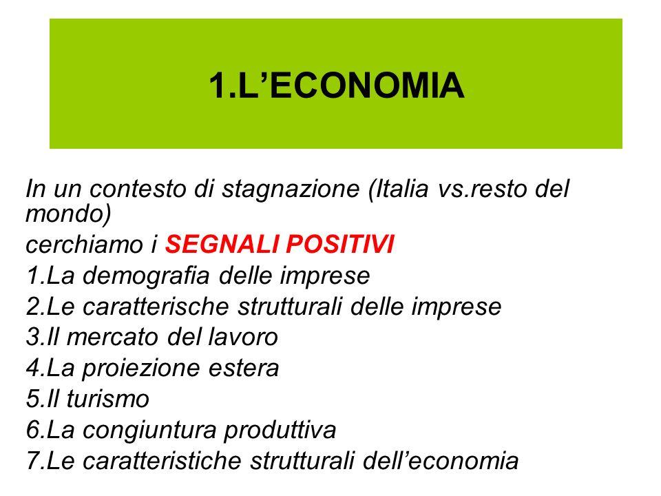1.LECONOMIA In un contesto di stagnazione (Italia vs.resto del mondo) cerchiamo i SEGNALI POSITIVI 1.La demografia delle imprese 2.Le caratterische strutturali delle imprese 3.Il mercato del lavoro 4.La proiezione estera 5.Il turismo 6.La congiuntura produttiva 7.Le caratteristiche strutturali delleconomia
