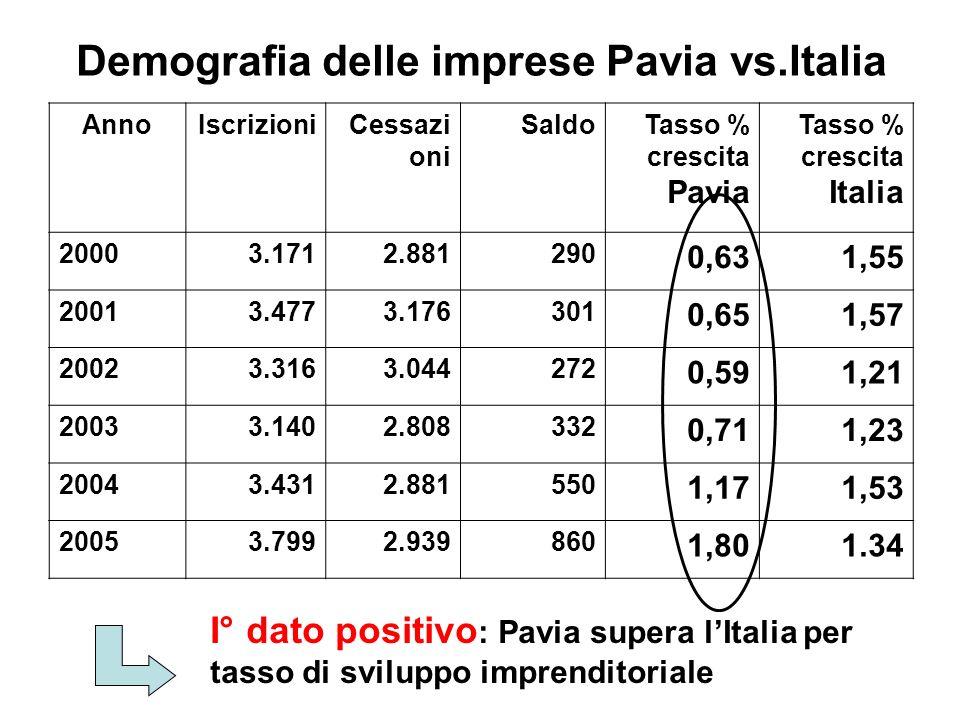 Demografia delle imprese Pavia vs.Italia AnnoIscrizioniCessazi oni SaldoTasso % crescita Pavia Tasso % crescita Italia 20003.1712.881290 0,631,55 20013.4773.176301 0,651,57 20023.3163.044272 0,591,21 20033.1402.808332 0,711,23 20043.4312.881550 1,171,53 20053.7992.939860 1,801.34 I° dato positivo : Pavia supera lItalia per tasso di sviluppo imprenditoriale