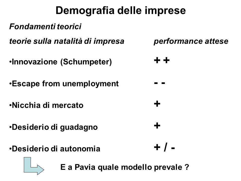 Demografia delle imprese Fondamenti teorici teorie sulla natalità di impresaperformance attese Innovazione (Schumpeter) + + Escape from unemployment - - Nicchia di mercato + Desiderio di guadagno + Desiderio di autonomia + / - E a Pavia quale modello prevale
