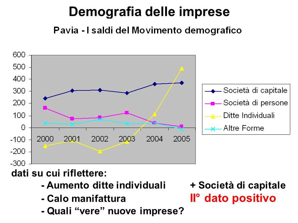 Demografia delle imprese dati su cui riflettere: - Aumento ditte individuali+ Società di capitale - Calo manifattura II° dato positivo - Quali vere nuove imprese