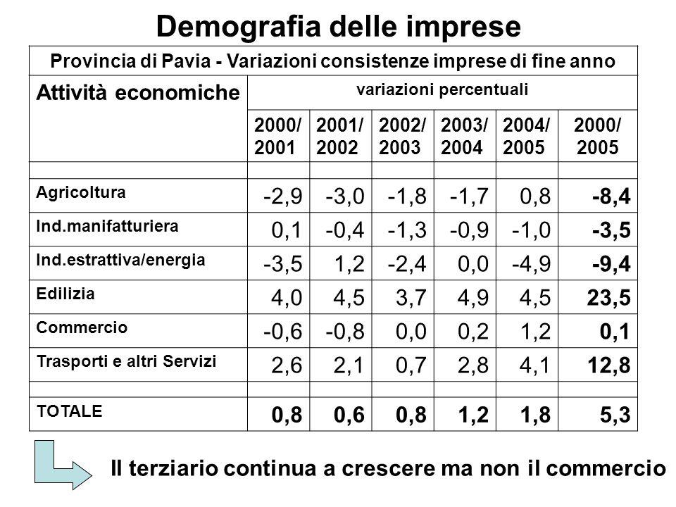 Demografia delle imprese Il terziario continua a crescere ma non il commercio Provincia di Pavia - Variazioni consistenze imprese di fine anno Attività economiche variazioni percentuali 2000/ 2001 2001/ 2002 2002/ 2003 2003/ 2004 2004/ 2005 2000/ 2005 Agricoltura -2,9-3,0-1,8-1,70,8-8,4 Ind.manifatturiera 0,1-0,4-1,3-0,9-1,0-3,5 Ind.estrattiva/energia -3,51,2-2,40,0-4,9-9,4 Edilizia 4,04,53,74,94,523,5 Commercio -0,6-0,80,00,21,20,1 Trasporti e altri Servizi 2,62,10,72,84,112,8 TOTALE 0,80,60,81,21,85,3